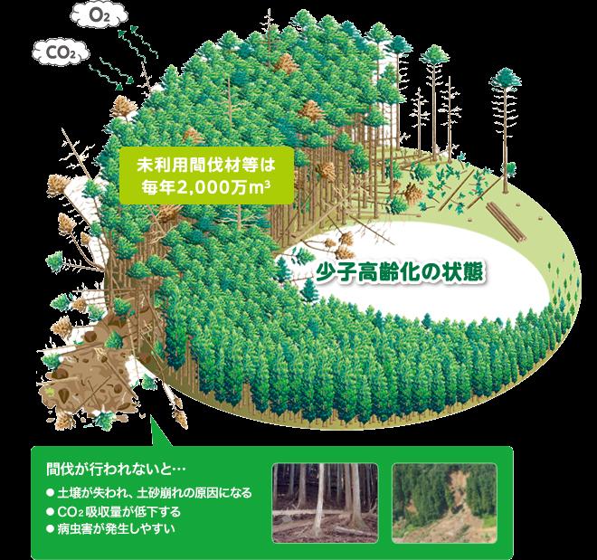 環境チャート1